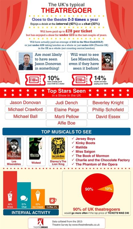 infographic theatre survey 2016